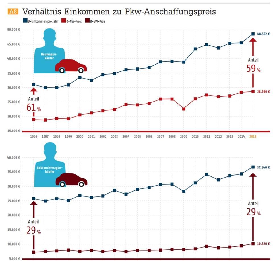 pkw absatz 2016 deutschland statistik f r neuzulassungen und gebrauchtwagen buzzriders. Black Bedroom Furniture Sets. Home Design Ideas