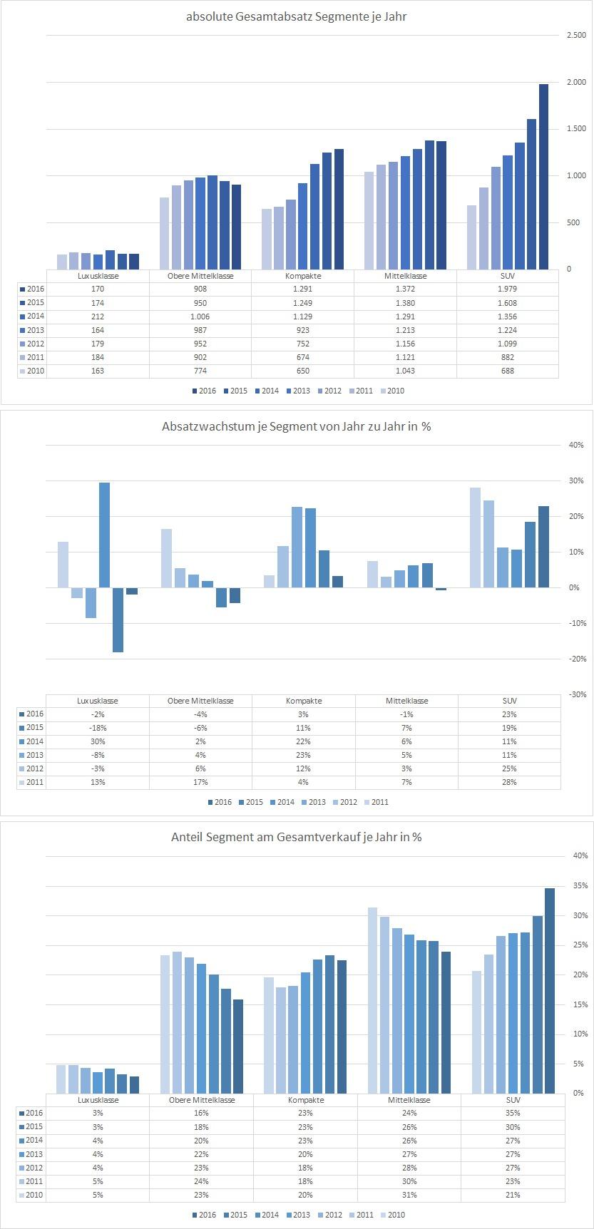 Absatzwachstum der Premium-Segmente von Audi, BMW und Mercedes Benz 2010 - 2016