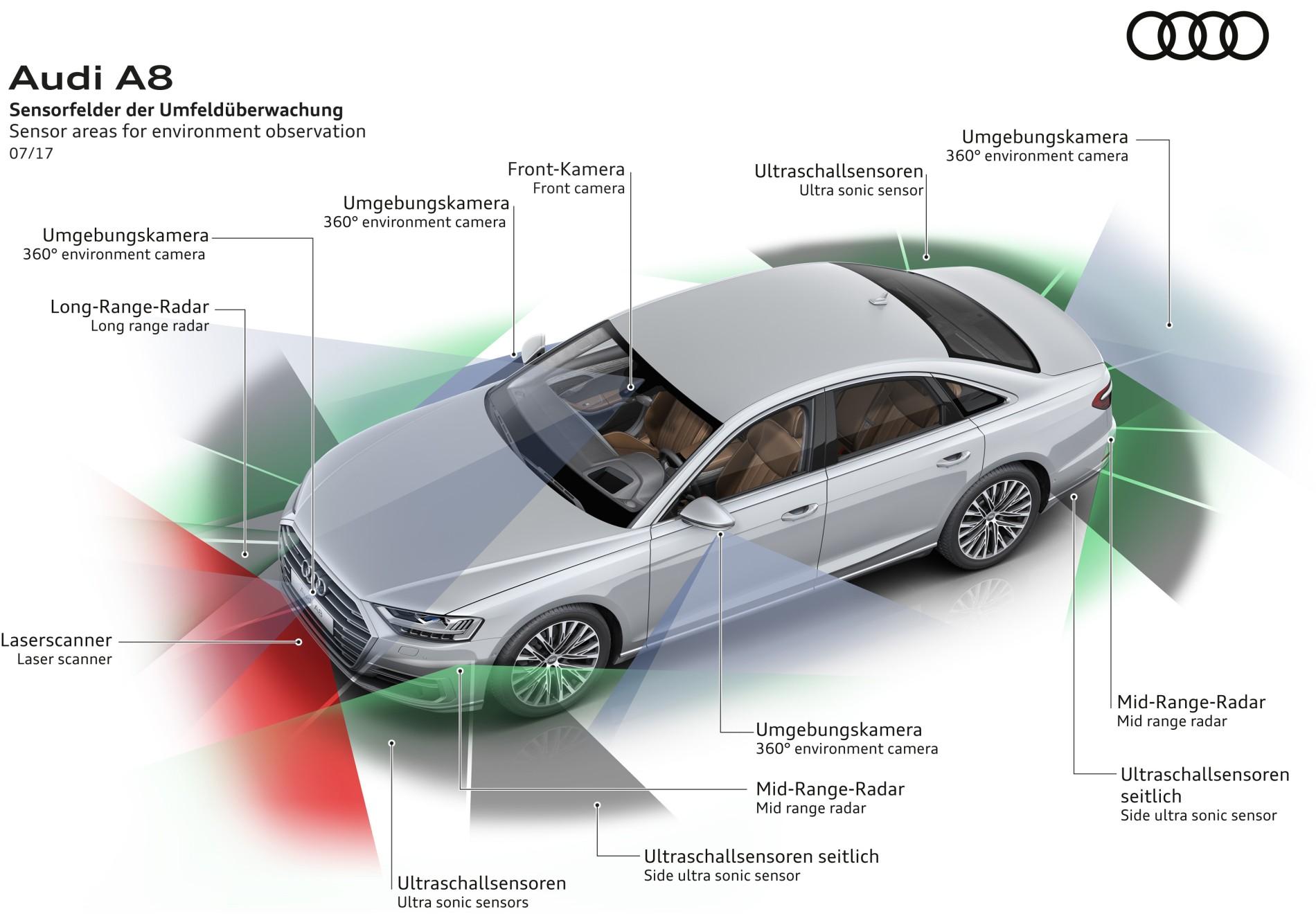 Sensoren Audi A8