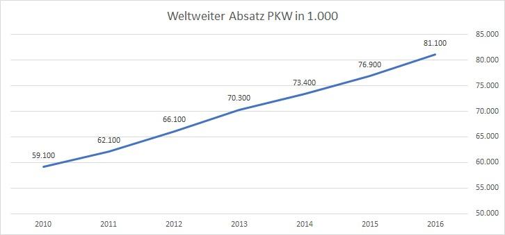 weltweiter absatz pkw 2010-2016