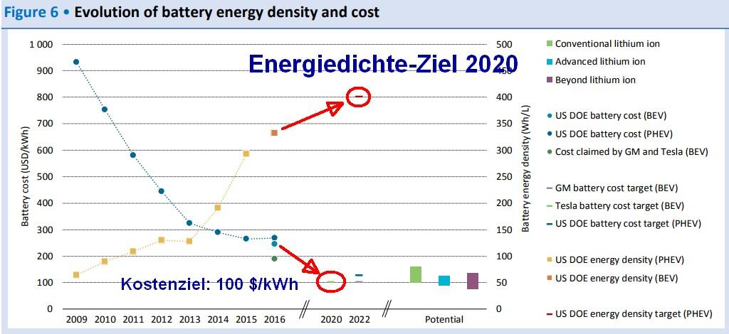 Elektromobilität: Batterietechnik