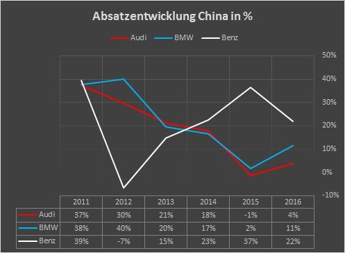Mercedes Benz: Absatzentwicklung China 2010 - 2016
