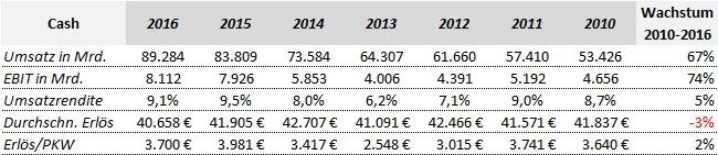 Mercedes Benz Umsatzdaten 2010 - 2016