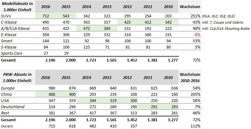 Mercedes Benz Absatzdaten 2010-2016