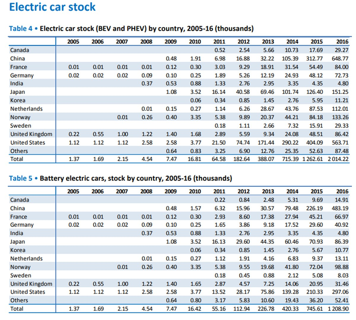 Elektrofahrzeuge: Bestand pro Land