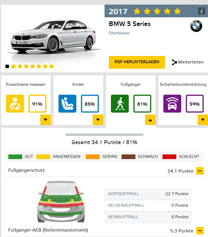 BMW Euro-NCAP