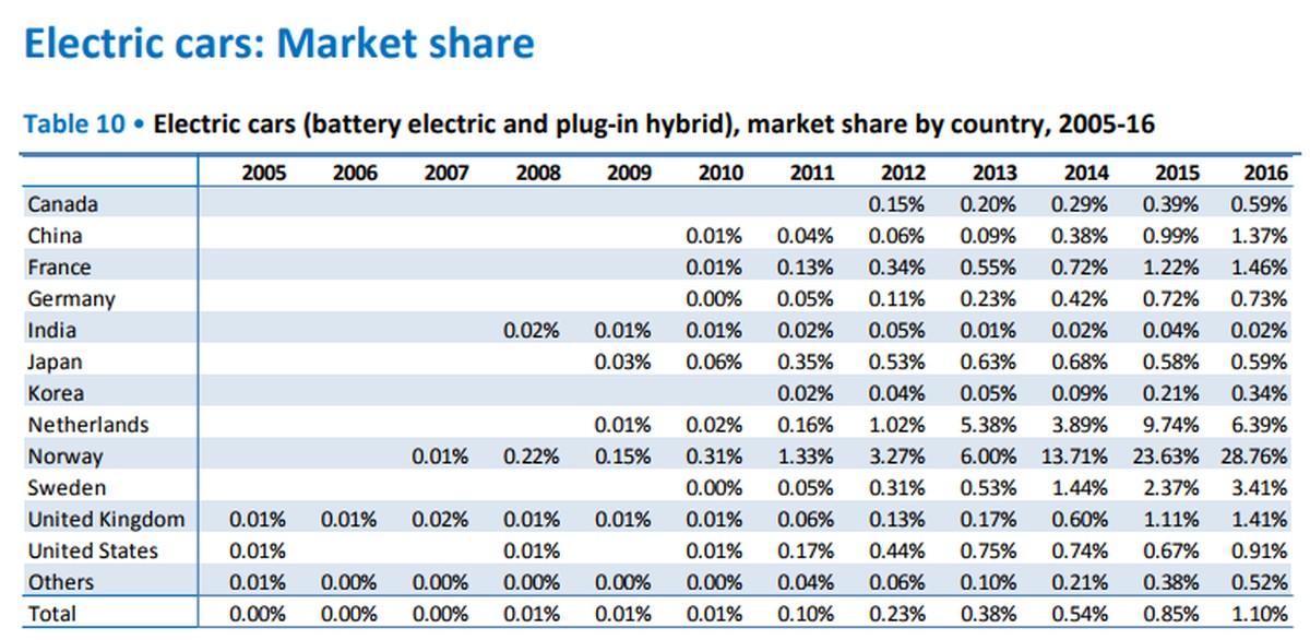 Elektrofahrzeuge: Marktanteile je Land