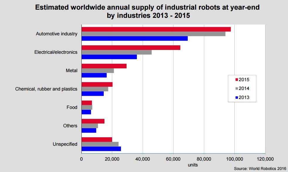 Roboter Einsatz nach Branche