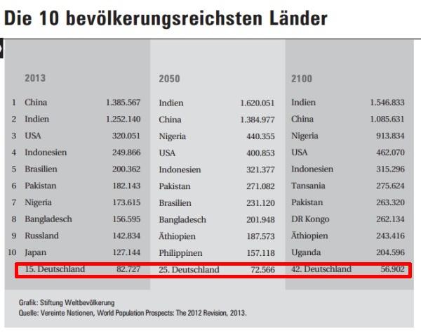 Deutschland: Bevölkerungsentwicklung bis 2100