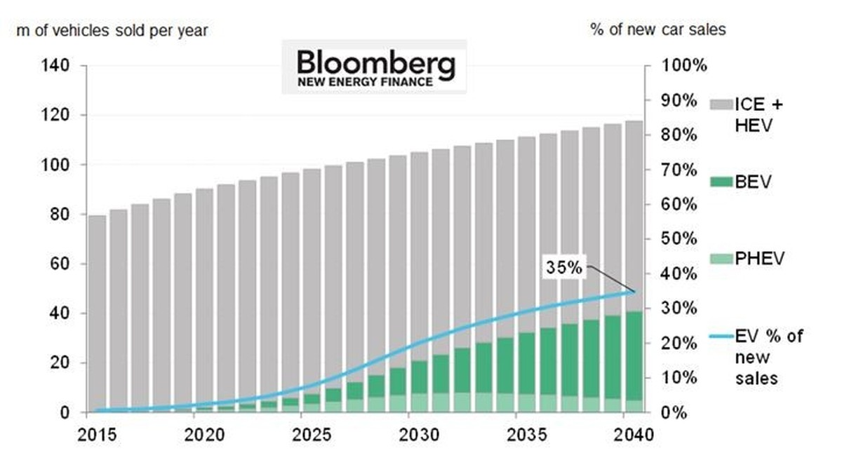 Bloomberg: Absatzprojektion E-Fahrzeuge