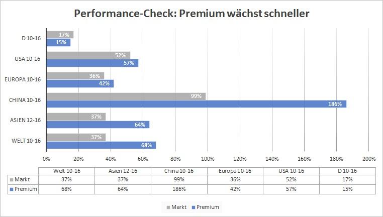 Performance Vergleich Audi, BMW und Mercedes gegen den Automarkt: 2010 - 2016 nach Regionen