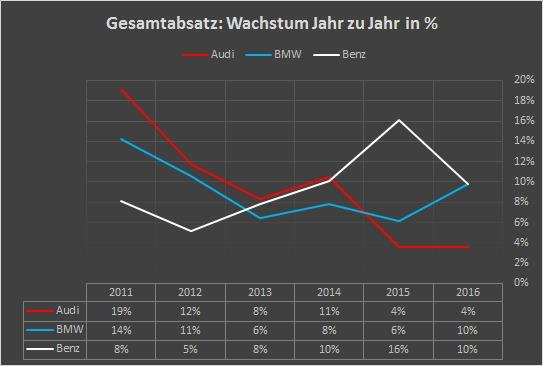 Mercedes Benz: Globale Absatzentwicklung 2010 - 2016