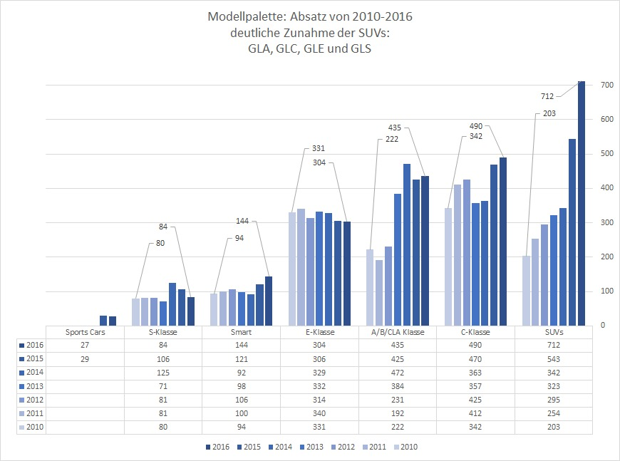 Modellpalette Mercedes Benz: 2010-2016, Absatzdaten