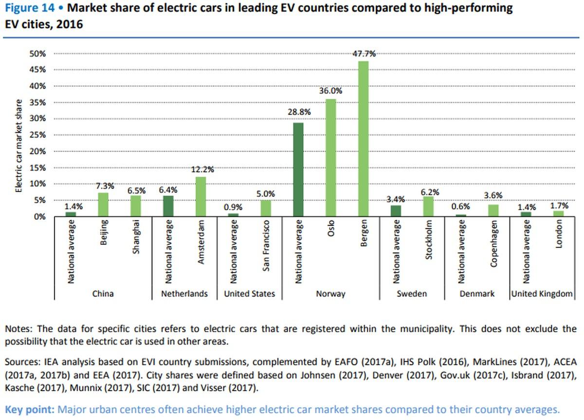 Elektrofahrzeuge: Städte mit höchsten Elektrofahrzeugbestand