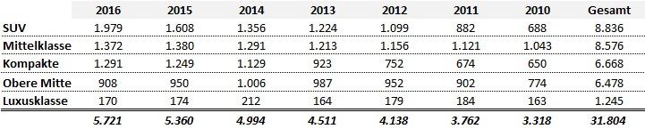Wachstum der Segmente im Premiumbereich; Audi, BMW und Mercedes Benz 2010 - 2016