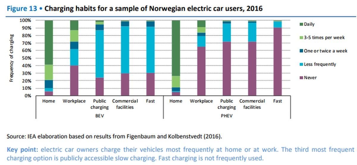Elektrofahrzeuge - Ladeverhalten in Norwegen